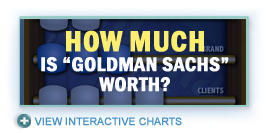 How Much Is Goldman Sachs Worth?