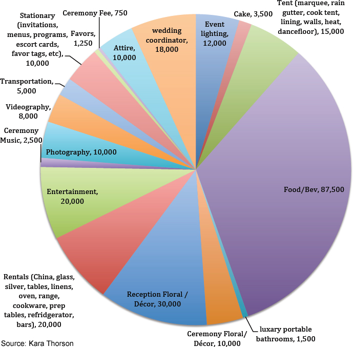 4 movie weddings and their real life costs thestreet see a graphic of the cost breakdown here junglespirit Choice Image