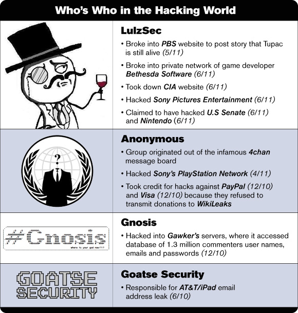 Who's Who in the Hacking World