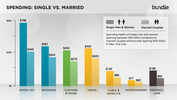 comparing the cost of being single or married