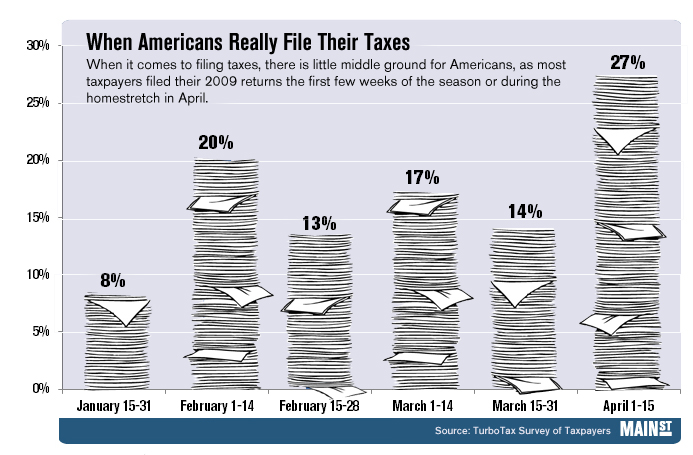 MainStreet Tax Filing Chart