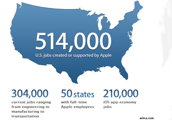 Apple Jobs Chart