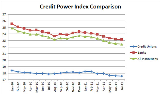 Credit Power Index Comparison
