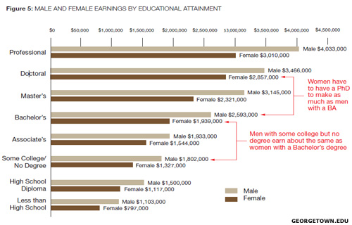 Lifetime Earnings Chart (Men vs. Women)