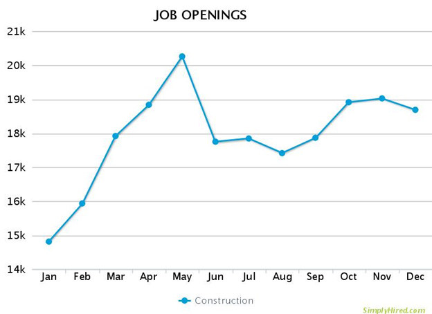 Construction Job Openings Chart