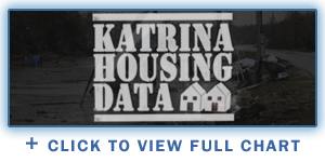 Katrina Housing Data