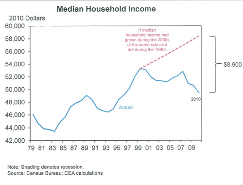 Alan Krueger Chart