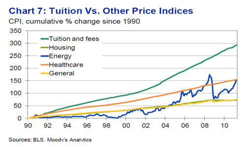 Moody's College Tuition Chart