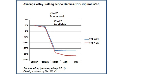 Nextworth iPad Resale Values