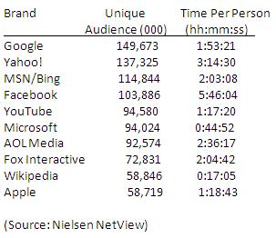 Nielsen NetView - August 2009