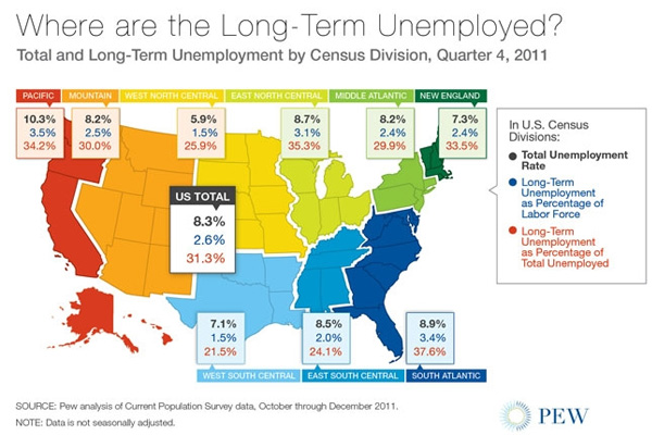 Pew Longterm Unemployed