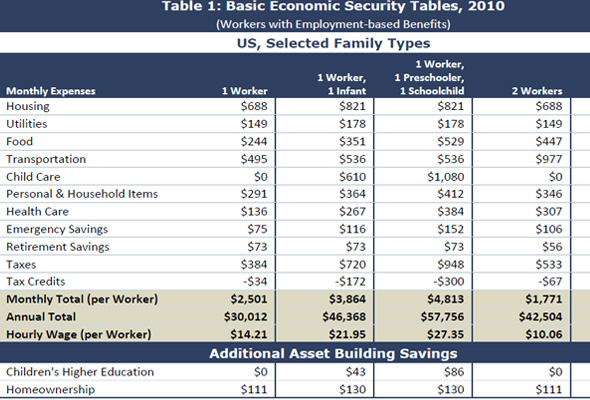 Economic Security Chart