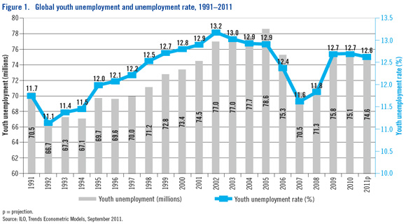 Global Youth Unemployment Rates