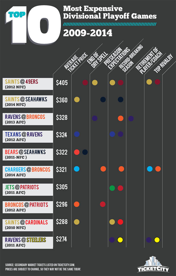 Video Saints Vs Seahawks Among The Priciest Playoff