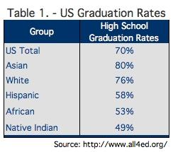 US Grad Rates