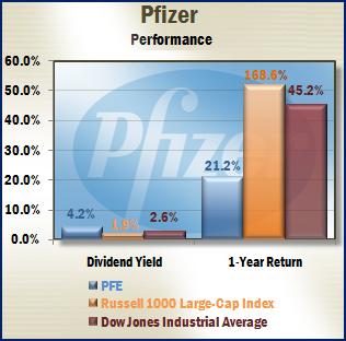 Pfizer - Performance
