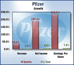 Pfizer - Growth