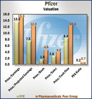 Pfizer - Valuation