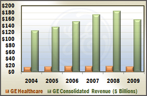 GE Healthcare vs. GE Consolidated Revenue