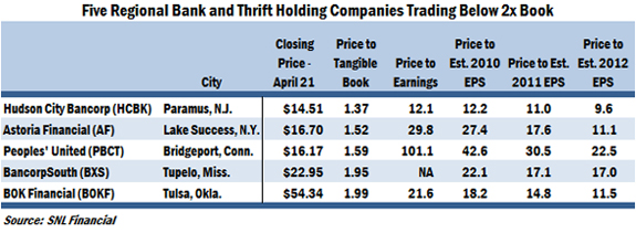 Five Regional Bank and Thrift Holding Companies Trading Below 2x Book