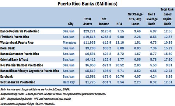 Puerto Rican Banks