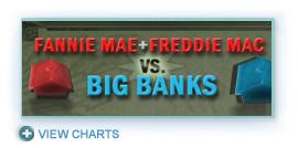 Fannie Mae and Freddie Mac vs. Big Banks