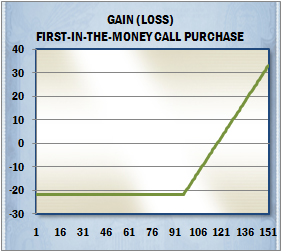 Gain (Loss) First-in-the-Money Call Purchase