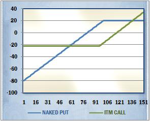 Nake Put vs. ITM Call