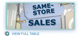 Same-Store Sales Table