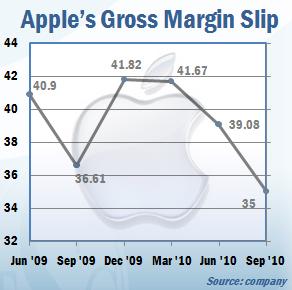 Apple's Gross Margin Slip