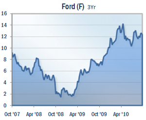 Ford 3YEAR