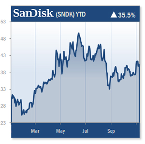 SNDK YTD Chart