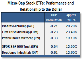 Micro-Cap Stock ETFs: Performance and Relationship to the Dollar