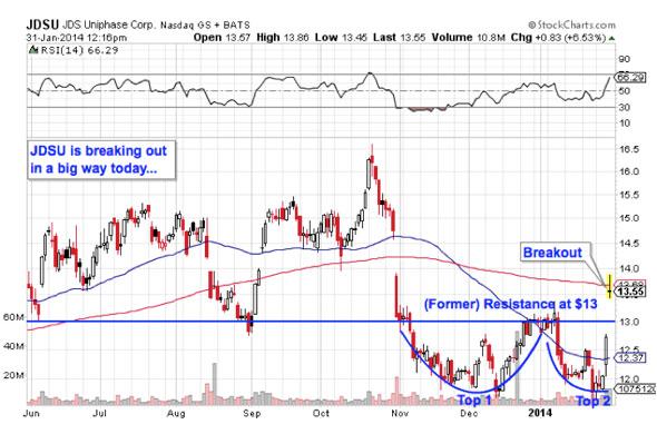 3 Big Tech Stocks on Traders' Radars - TheStreet