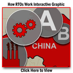 How RTOs Work