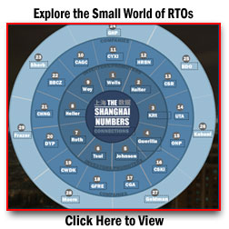 Explore the Small World of RTOs