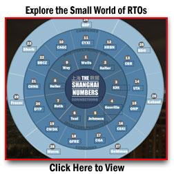 Explore the Small World of RTOs