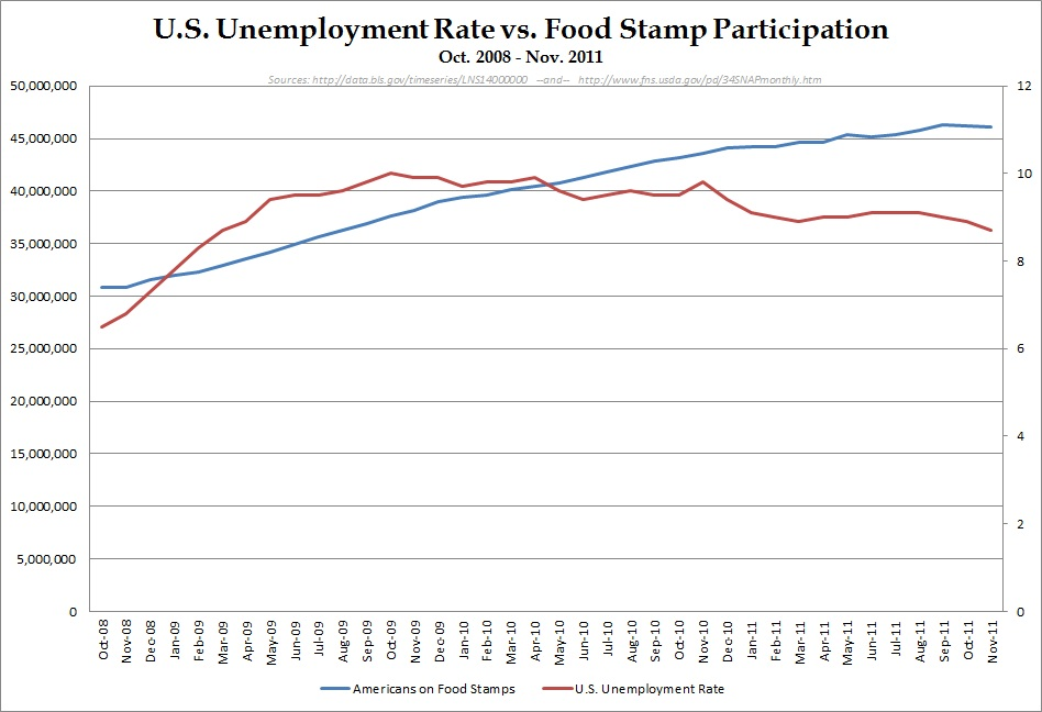 Interesting Chart On Unemployment Rate  Folks On Food Stamps