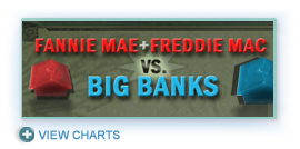 Fannie Mae and Freddie Mac vs. Big Banks