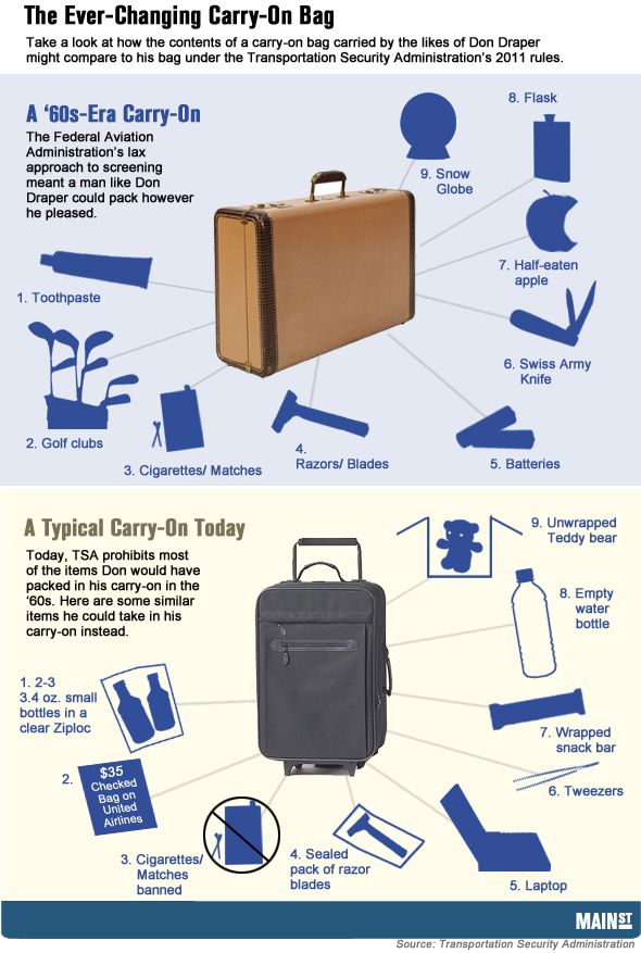 The Evolution of the Carry-On Bag